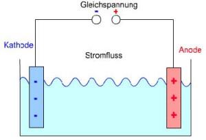 22. Gleichstrom Stromfluss Kathode Anode