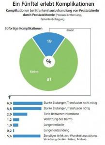 Barmer GEK Report Krankenhaus 2012 Grafik, Bild anklicken zur Vergrößerung